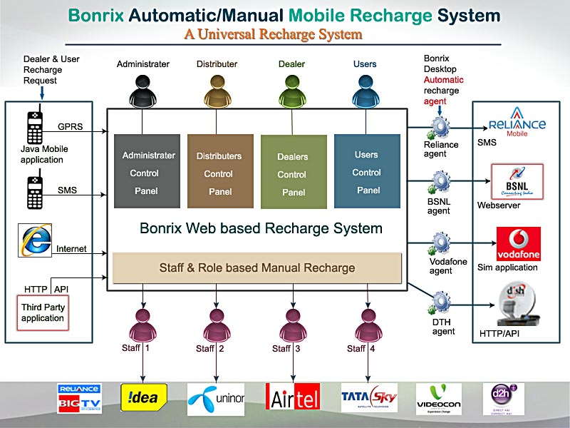 Mobile Recharge system component diagram